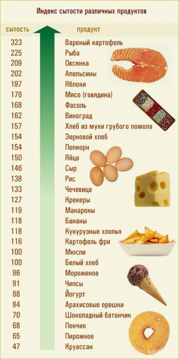 Продукты, ингредиенты, таблицы 1343207739446