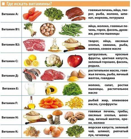 Где находится витамин е в продуктах