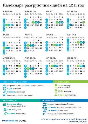 диетолог разгрузочные дни