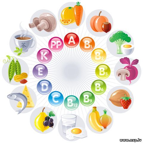 Витамины: зачем они нужны картинки